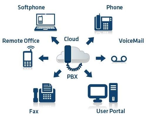 PABX Virtual2