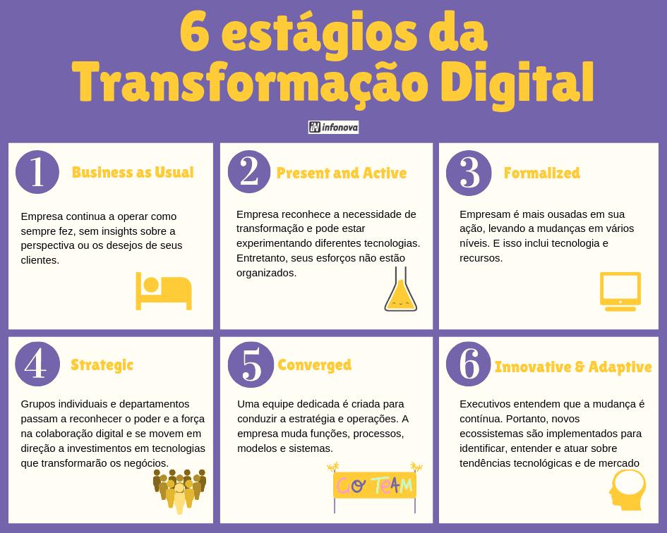 6 estagios da transformacao digital